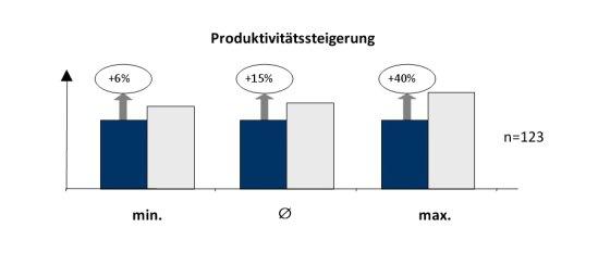 Produktivitätssteigerungen in Bearbeitungsprozessen