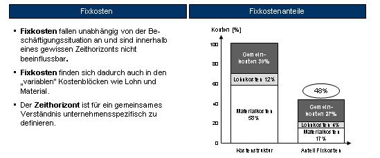 Die Erweiterung der Fixkosten um den Anteil der variablen Kosten
