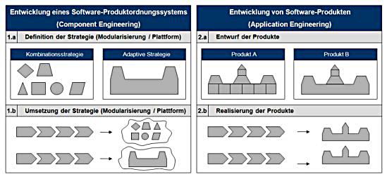 Modularisierung und Plattformstrategien in der Softwareentwicklung
