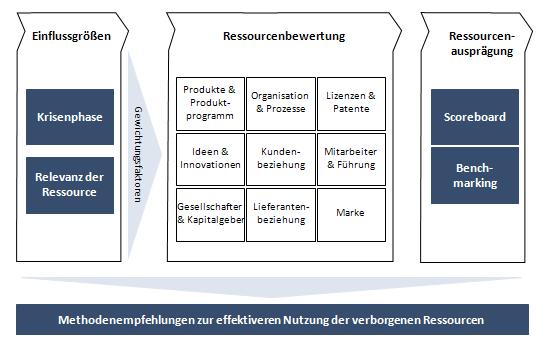 Modell zur Bewertung von verborgenen Ressourcen