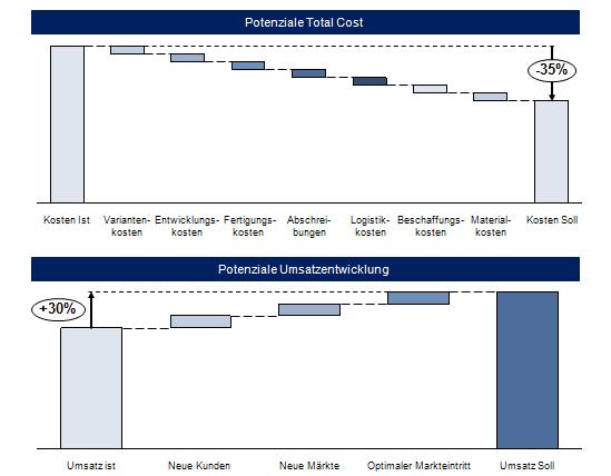 Potenziale durch den Einsatz von Modularisierungskonzepten