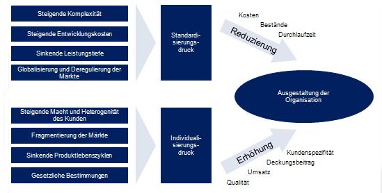 Einflussgrößen auf die Ausgestaltung der Unternehmensorganisation