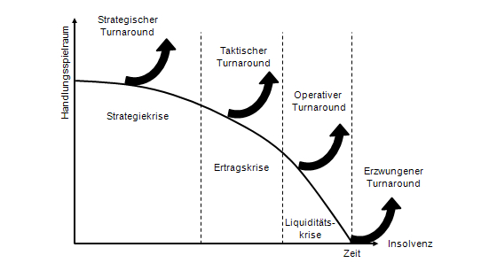 Situationsspezifisches Turnaround-Management in Anlehnung an Pinkwart et al (2005), S. 55.