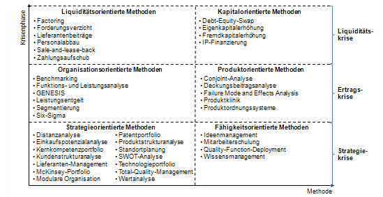 Methodenportfolio im Turnaround-Management