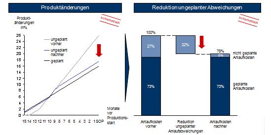 Reduktion ungeplanter Produktänderungen reduziert Anlaufkosten