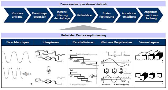 Prozessoptimierung im Vertrieb