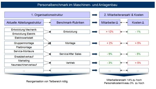 Personalbenchmark im Maschinen- und Anlagenbau