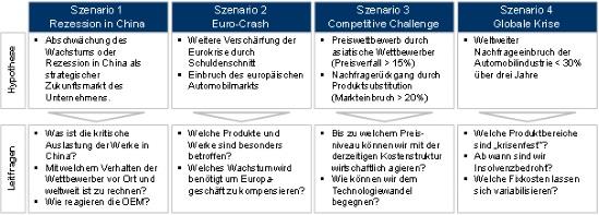 Zusammenfassung der Analyseszenarien (Auszug)