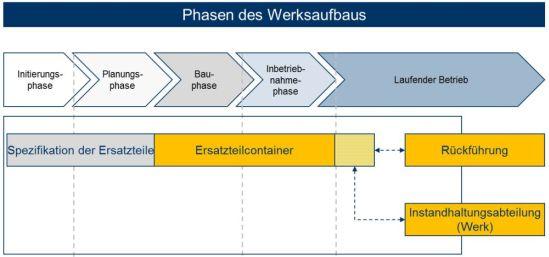Phasen_des_Werksaufbaus