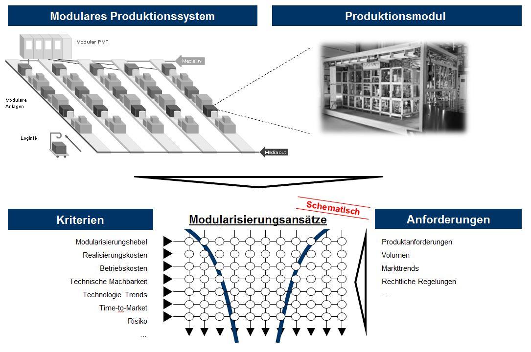 Modularisierung, Produktion, Chemieindustrie