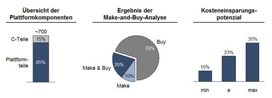 Ergebnisse der Make-or-Buy-Analyse