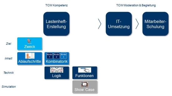 Projektskizze Modul-Konfigurator zur Service-Modularisierung