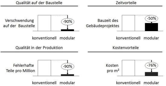 Nutzenpotenziale des modularen Hausbaukastens