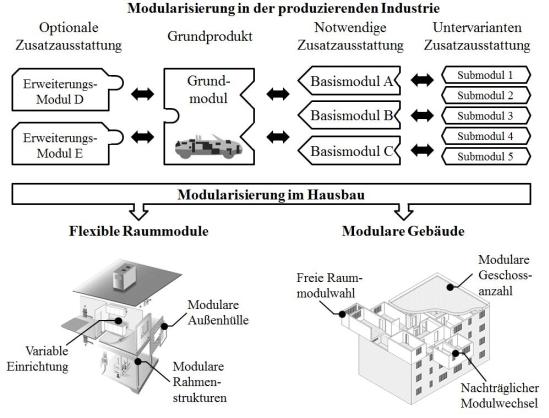 Struktur des modularen Hausbaukastens