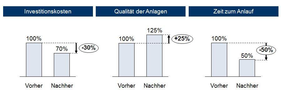 Angebotsvergleich Für Strategische Fabrikinvestitionen