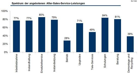 Spektrum der angebotenen After-Sales-Service-Leistungen