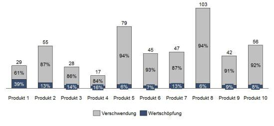 Ergebnisse der Wertstromanalyse