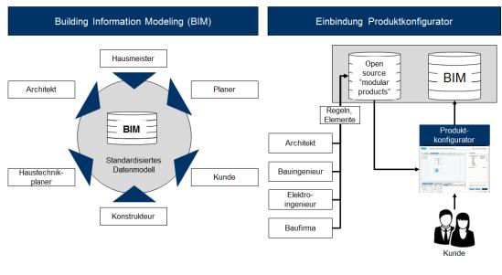 Verknüpfung des Produktkonfigurators mit dem BIM-System