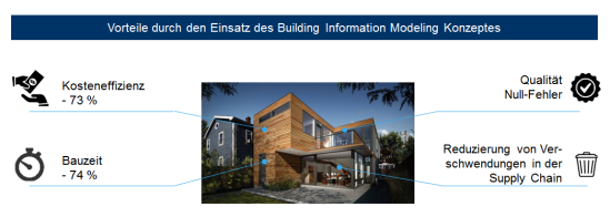 Potenziale durch die Nutzung des Building Information Modeling Konzepts