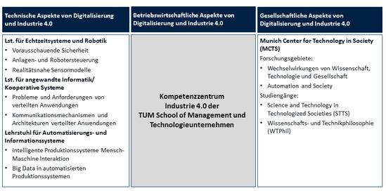 'Wissensnetzwerk Digitalisierung an der TU-München