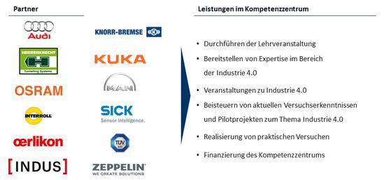 'Partnerunternehmen für das Kompetenzzentrum Industrie 4.0