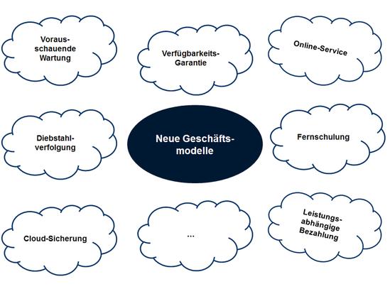 'Gestaltungsmöglichkeiten für neue Geschäftsmodelle durch Industrie 4.0