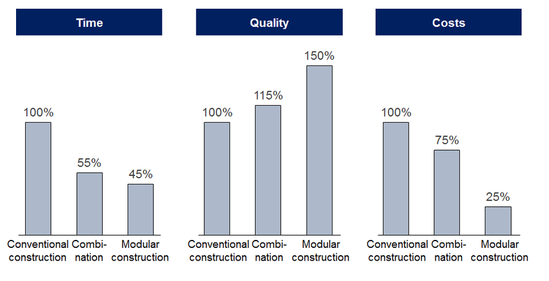 Benefits of the modular building system compared to conventional construction methods