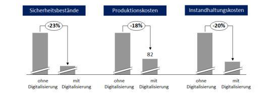 Produktivitätssteigerungspotentiale durch Digitalisierung der Fertigung