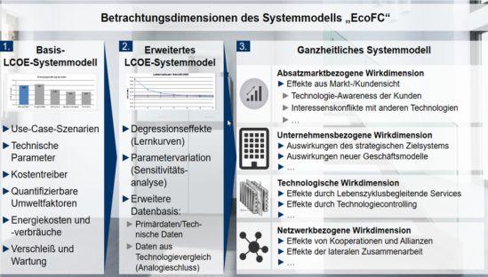 Aufbau des umfassenden LCOE-Systemmodels und der betrachteten Wirkdimensionen