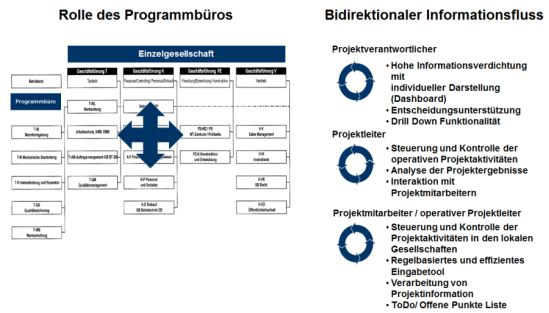 Struktur des Programmbueros