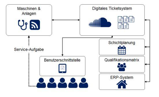 Serviceorientierte Produktionsorganisation mit einem Ticketsystem