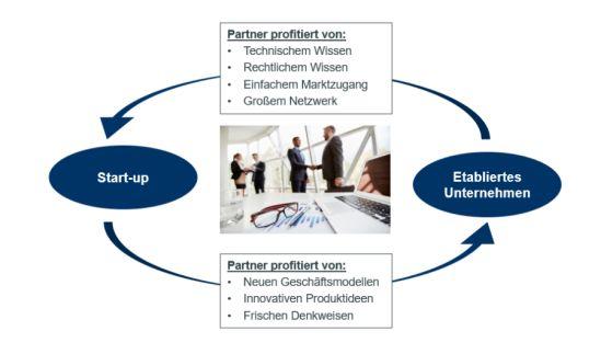 Chancen für die Kollaboration von Start-ups und etablierten Unternehmen