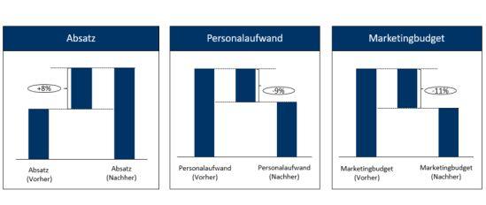 Kostenvorteile sowie Mehrumsatz durch die Nutzung der Conjoint-Analyse