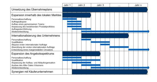 Übernahme- und Unternehmensentwicklungsplan