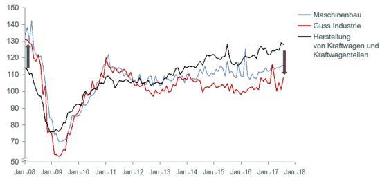Auftragseingang deutscher Industriebranchen: Volumenindex – kalender- und saisonbereinigt
