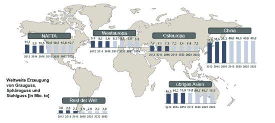 Globale Marktverteilung in der Gussindustrie