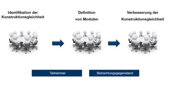 Vorgehensweise zur Modularisierung