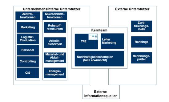 Organisation des Unternehmens, TFE Consulting und externer Fachstellen während des Nachhaltigkeitsaudits