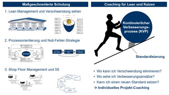 Kombination aus theoretischer Schulung und individuellem Coaching