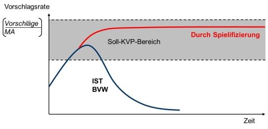 Steigerung der Vorschlagsrate in den KVP-Bereich sowie Stabiliserung über die Zeit durch Spielifizierung