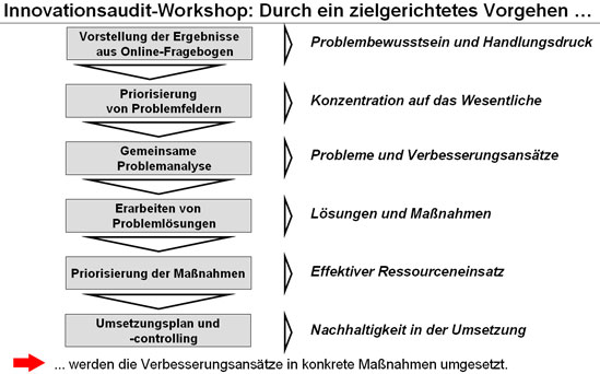 TCW Innovationsaudit-Workshop