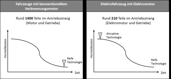 Disruptive Technologien innerhalb der Elektromobilität