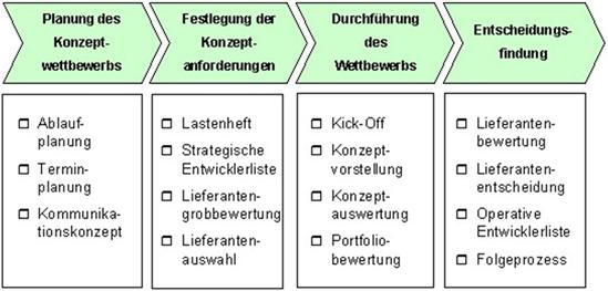 Konzeptwettbewerbe
