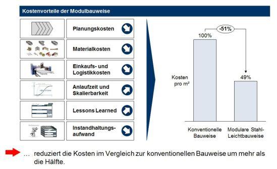 Kostenvorteile durch das modulare Bausystem