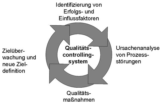 Qualitätscontrollingsystem