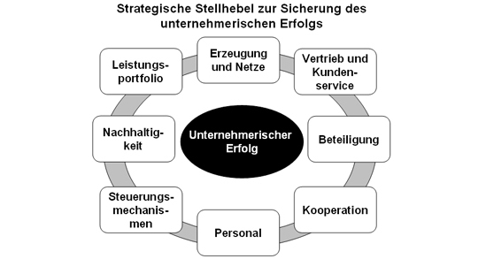 Strategische Stellhebel