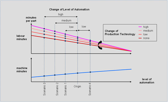 Change of Level of Automation
