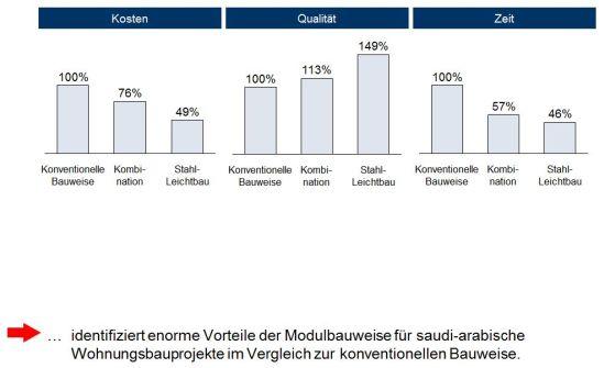 Vorteile der Modularisierung in der Fertighausindustrie