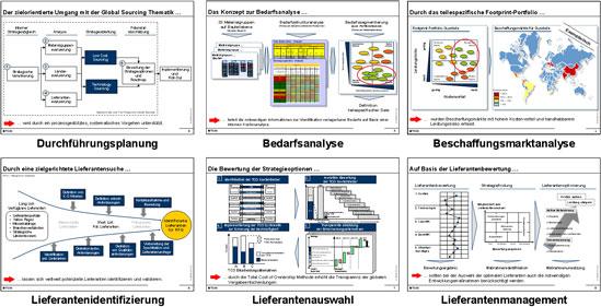 Global Sourcing Methodik