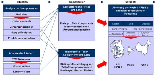 Rangreihung von Komponenten-/ Länderkombinationen bezüglich der Kosten- und Risikosituation